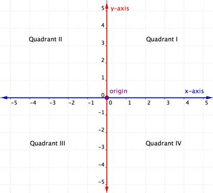 The vertical axis is called  X And Y Axis Quadrants