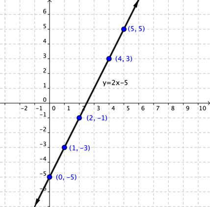 Graphing linear equations ccuart Images