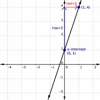 write the equation of the line in slope intercept form Finding slope from a graphed line: finding slope from a pair of points: finding slope and y-intercept from a linear equation: graphing lines in slope-intercept form.