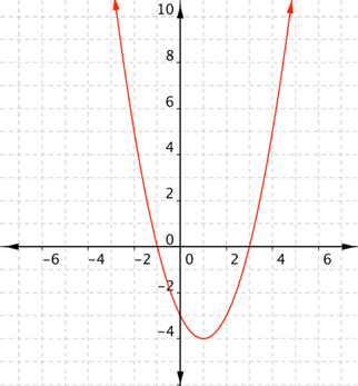 quadratic function fx x2 2x 3